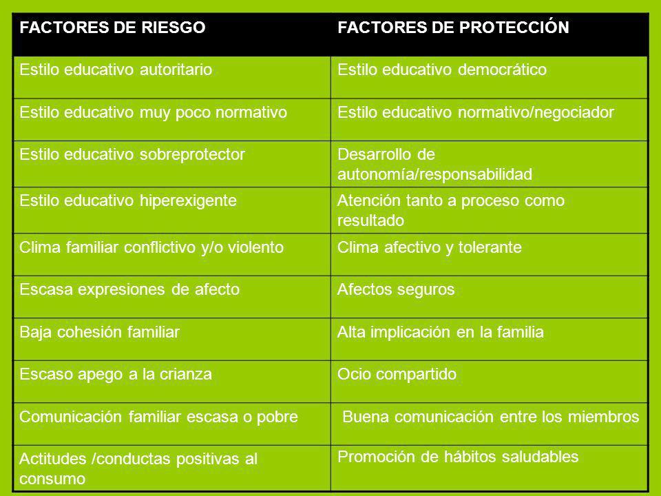 FACTORES DE RIESGO FACTORES DE PROTECCIÓN. Estilo educativo autoritario. Estilo educativo democrático.