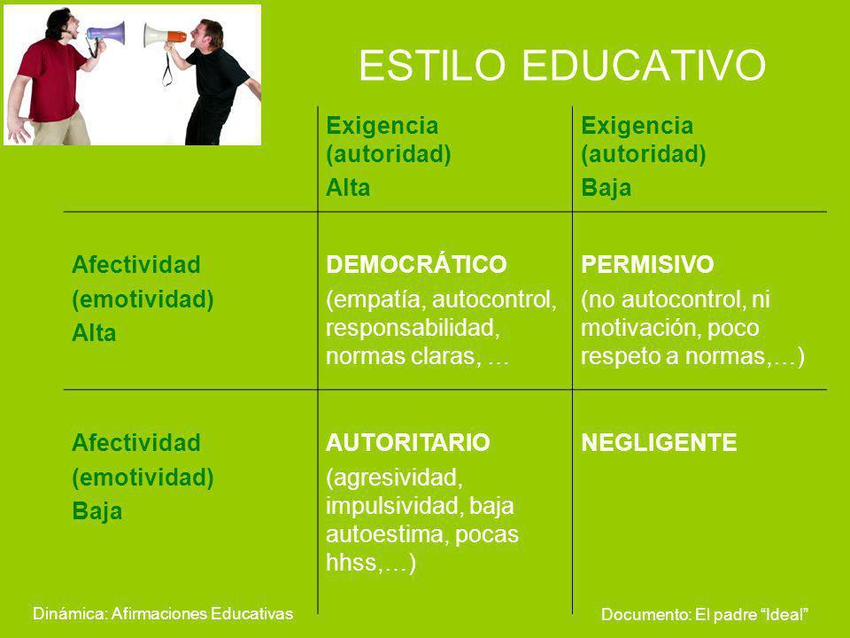 ESTILO EDUCATIVO Exigencia (autoridad) Alta Baja Afectividad