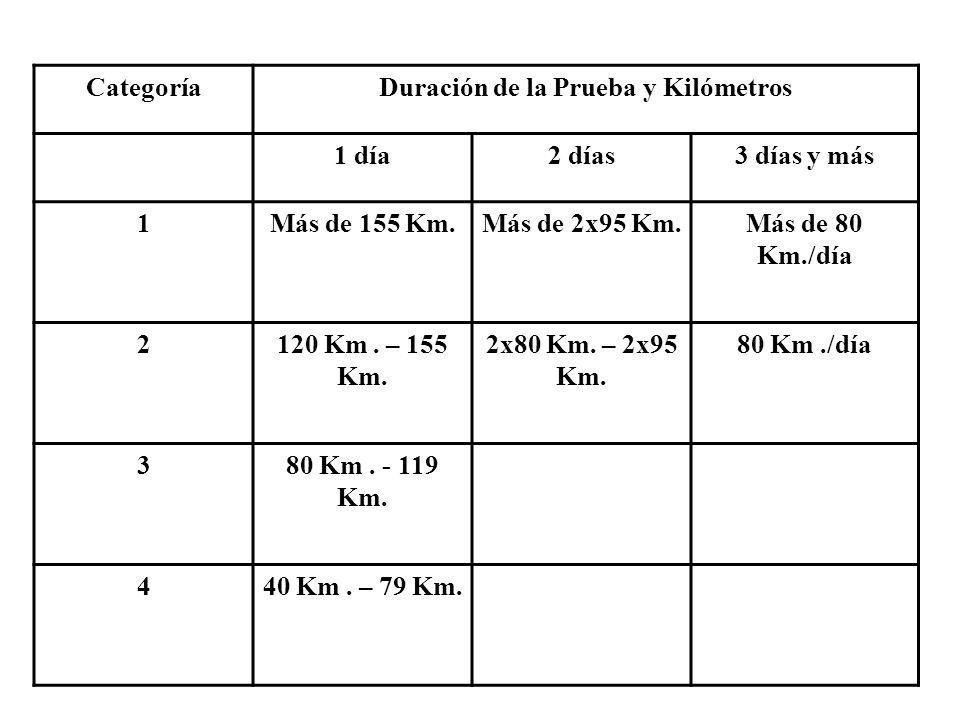 Duración de la Prueba y Kilómetros