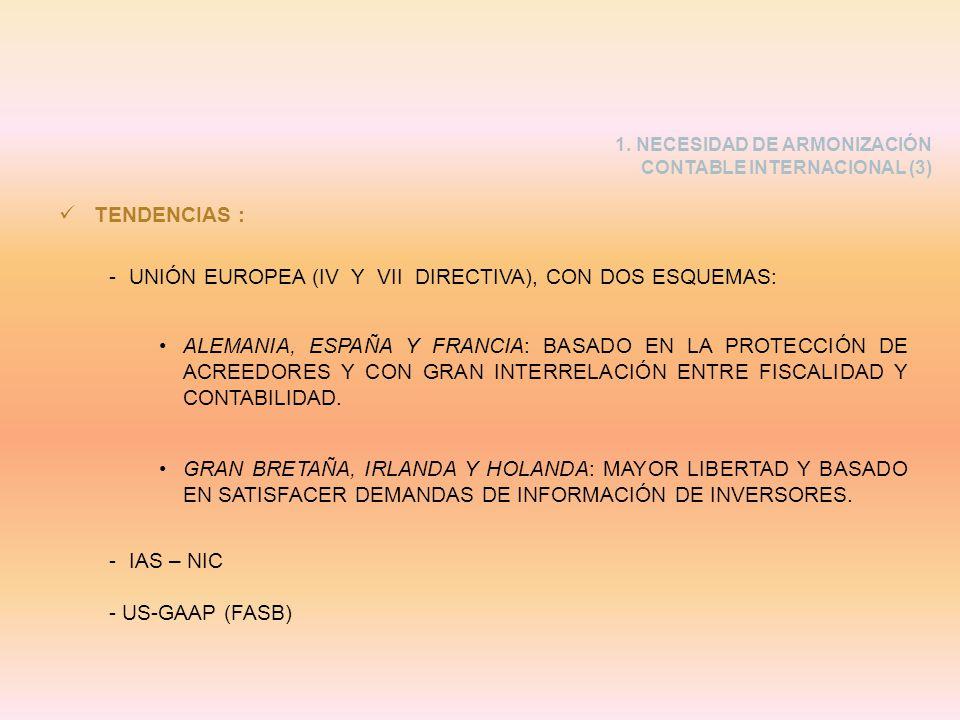 UNIÓN EUROPEA (IV Y VII DIRECTIVA), CON DOS ESQUEMAS: