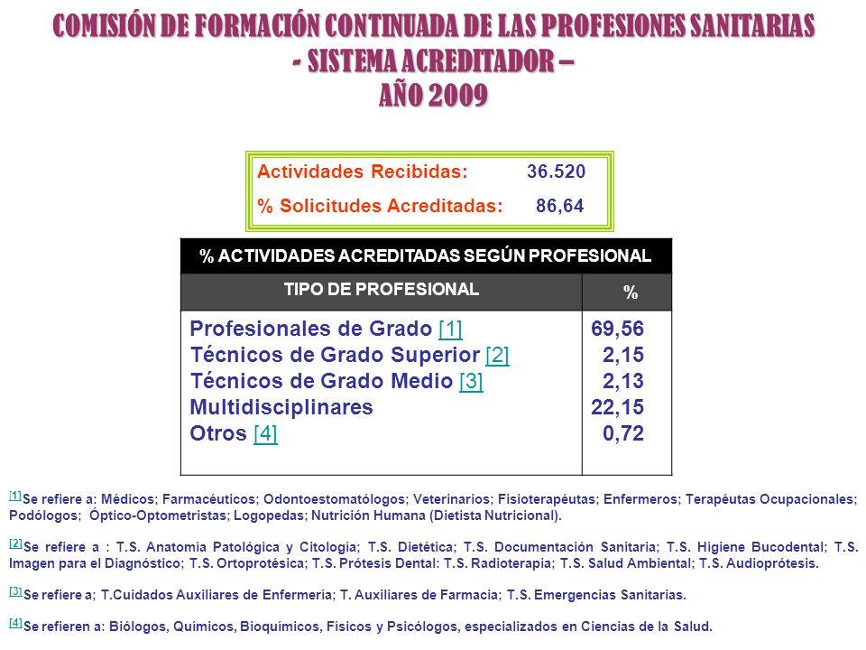 % ACTIVIDADES ACREDITADAS SEGÚN PROFESIONAL