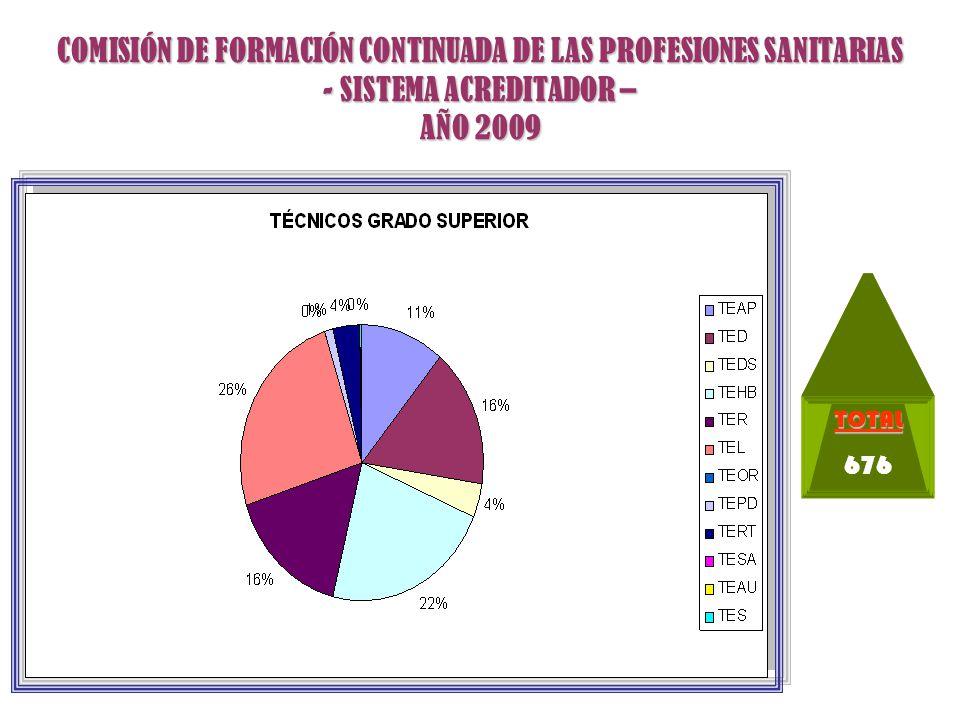 COMISIÓN DE FORMACIÓN CONTINUADA DE LAS PROFESIONES SANITARIAS - SISTEMA ACREDITADOR – AÑO 2009