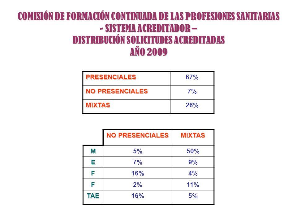 COMISIÓN DE FORMACIÓN CONTINUADA DE LAS PROFESIONES SANITARIAS - SISTEMA ACREDITADOR – DISTRIBUCIÓN SOLICITUDES ACREDITADAS AÑO 2009