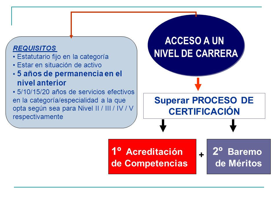 Superar PROCESO DE CERTIFICACIÓN