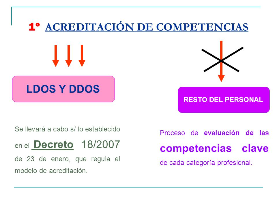 1º ACREDITACIÓN DE COMPETENCIAS
