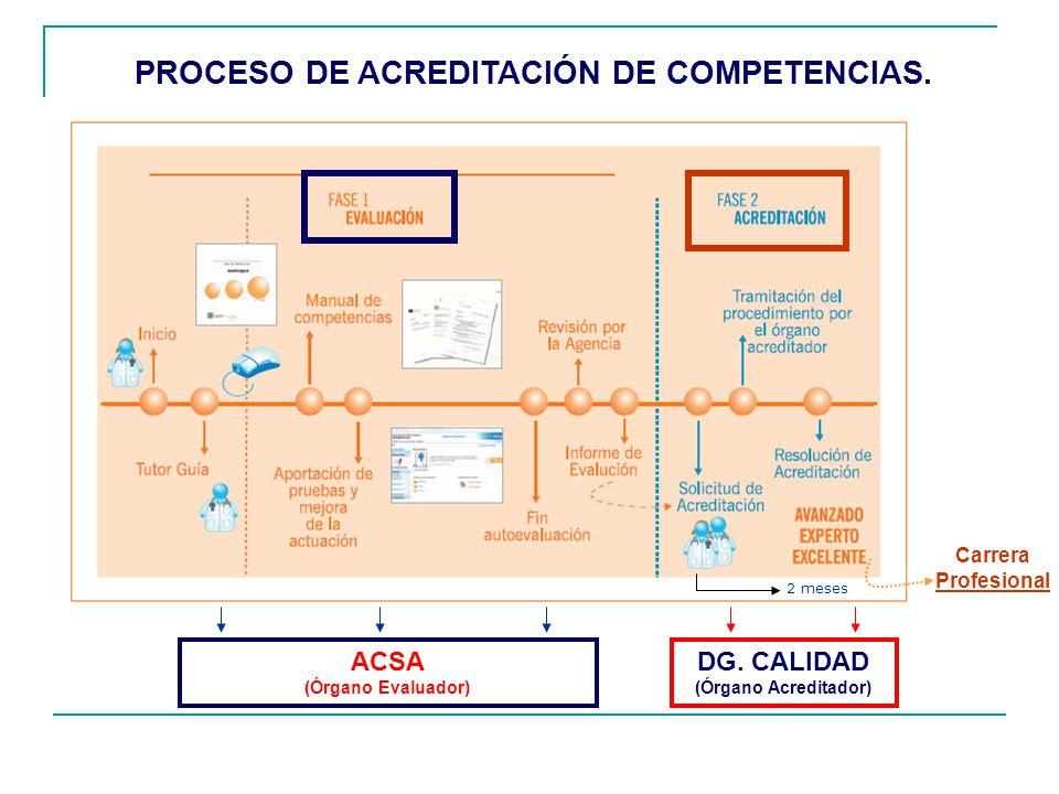 PROCESO DE ACREDITACIÓN DE COMPETENCIAS.