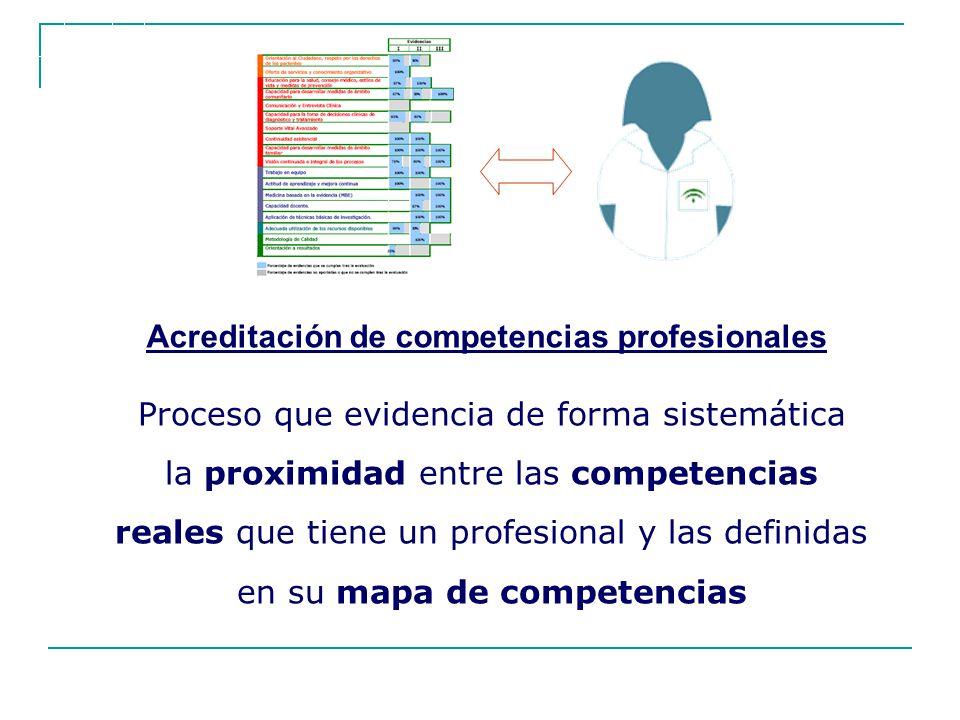 Acreditación de competencias profesionales