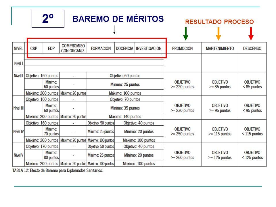 2º BAREMO DE MÉRITOS RESULTADO PROCESO