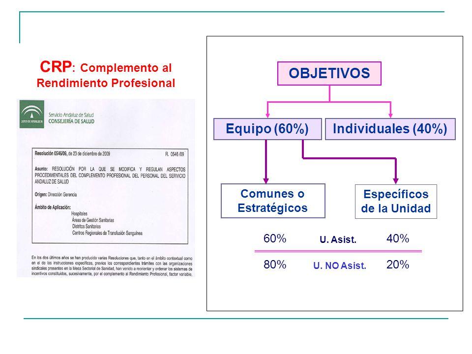 CRP: Complemento al Rendimiento Profesional