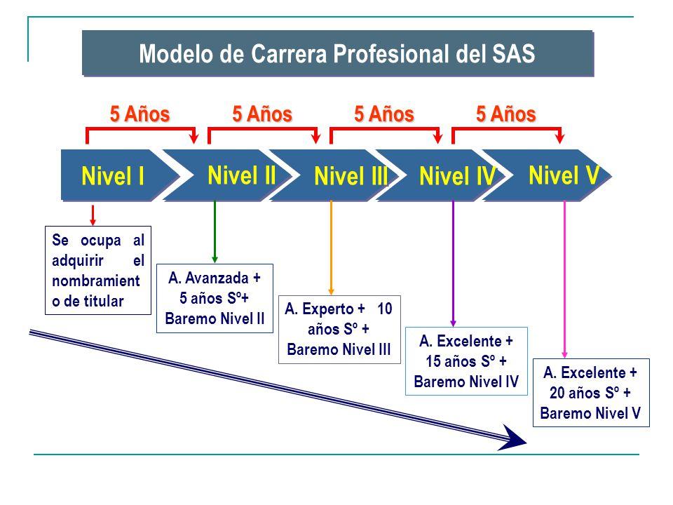Modelo de Carrera Profesional del SAS