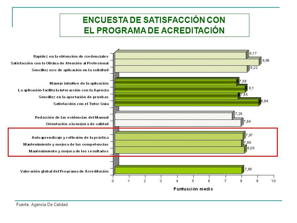 ENCUESTA DE SATISFACCIÓN CON EL PROGRAMA DE ACREDITACIÓN