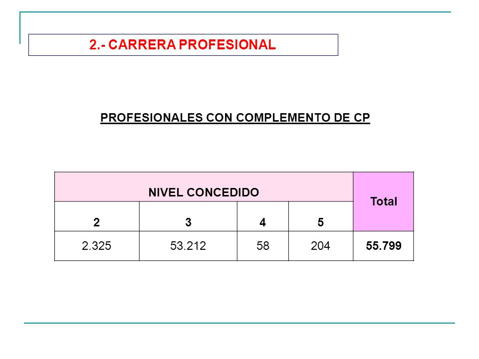 PROFESIONALES CON COMPLEMENTO DE CP