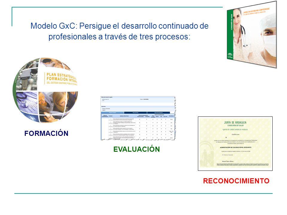 Modelo GxC: Persigue el desarrollo continuado de profesionales a través de tres procesos:
