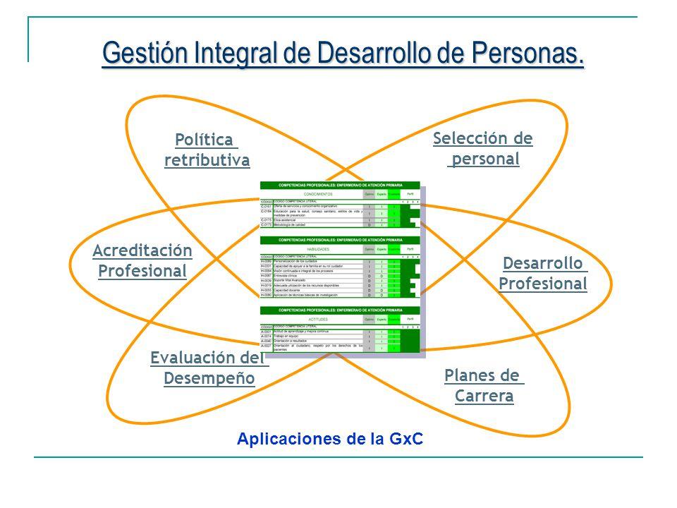 Gestión Integral de Desarrollo de Personas.