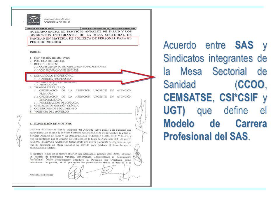 Acuerdo entre SAS y Sindicatos integrantes de la Mesa Sectorial de Sanidad (CCOO, CEMSATSE, CSI*CSIF y UGT) que define el Modelo de Carrera Profesional del SAS.