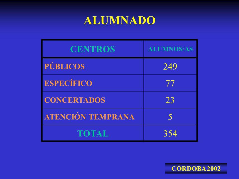 ALUMNADO CENTROS 249 77 23 5 TOTAL 354 PÚBLICOS ESPECÍFICO CONCERTADOS