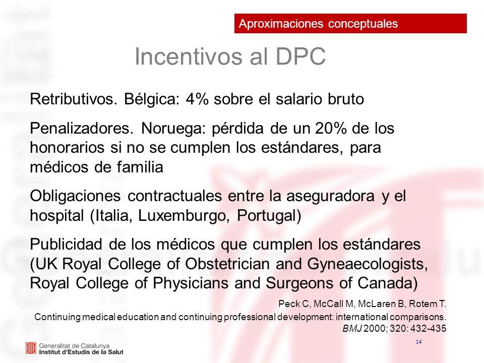 Incentivos al DPC Retributivos. Bélgica: 4% sobre el salario bruto