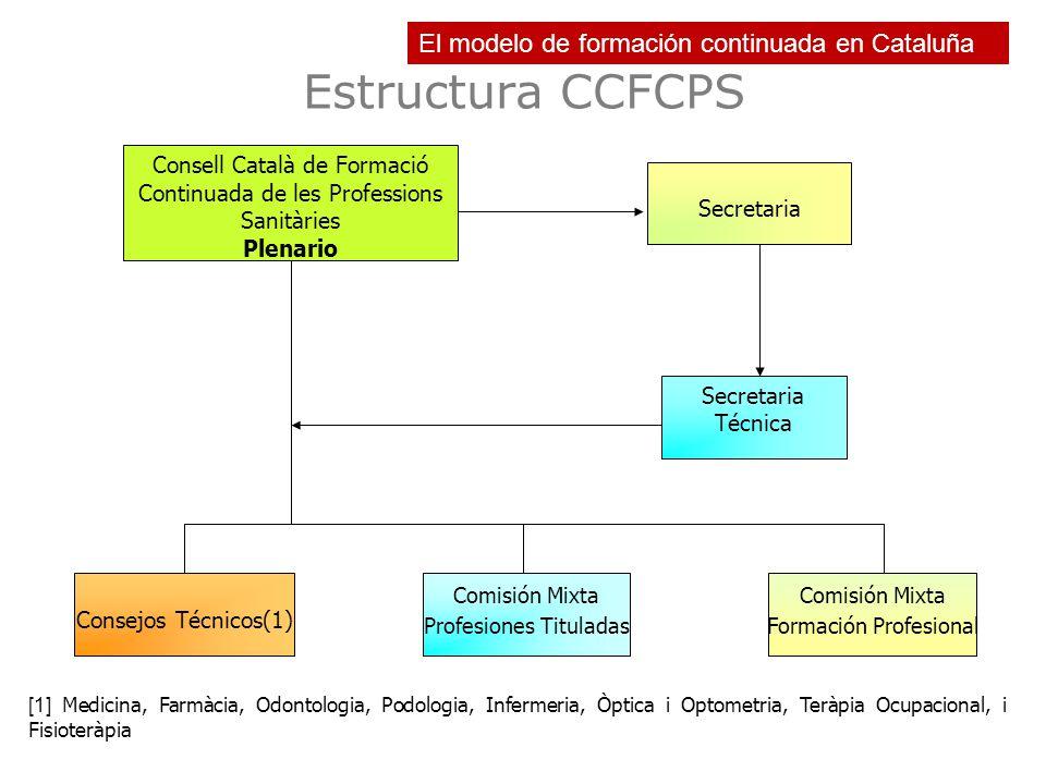 Estructura CCFCPS El modelo de formación continuada en Cataluña