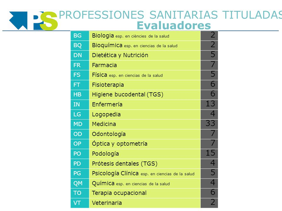 PROFESSIONES SANITARIAS TITULADAS Evaluadores