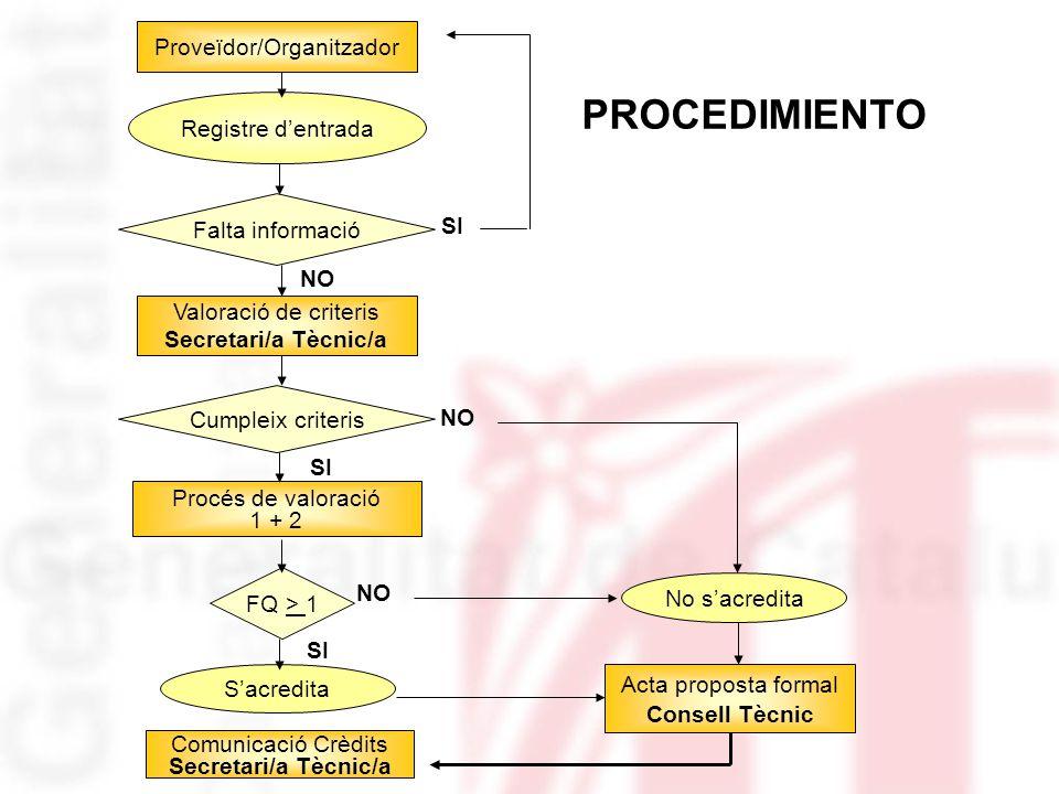 Proveïdor/Organitzador