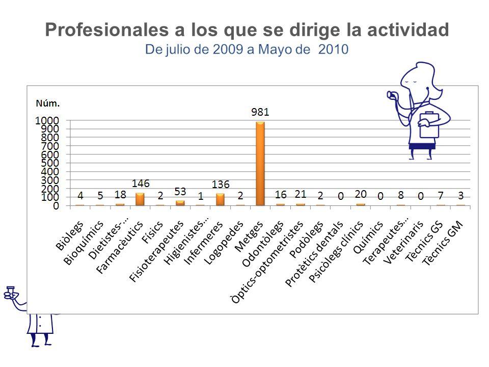 Profesionales a los que se dirige la actividad De julio de 2009 a Mayo de 2010