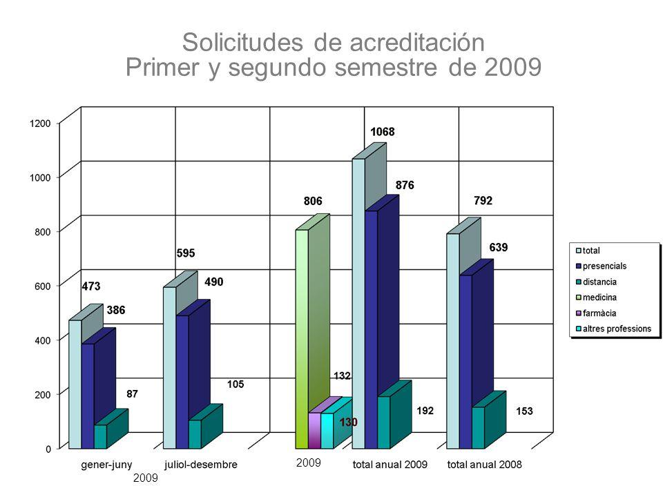 Solicitudes de acreditación Primer y segundo semestre de 2009