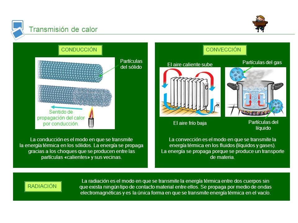 Transmisión de calor CONDUCCIÓN CONVECCIÓN RADIACIÓN