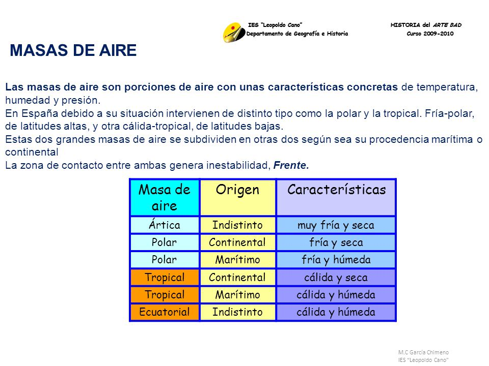 Masa de aire Origen Características MASAS DE AIRE