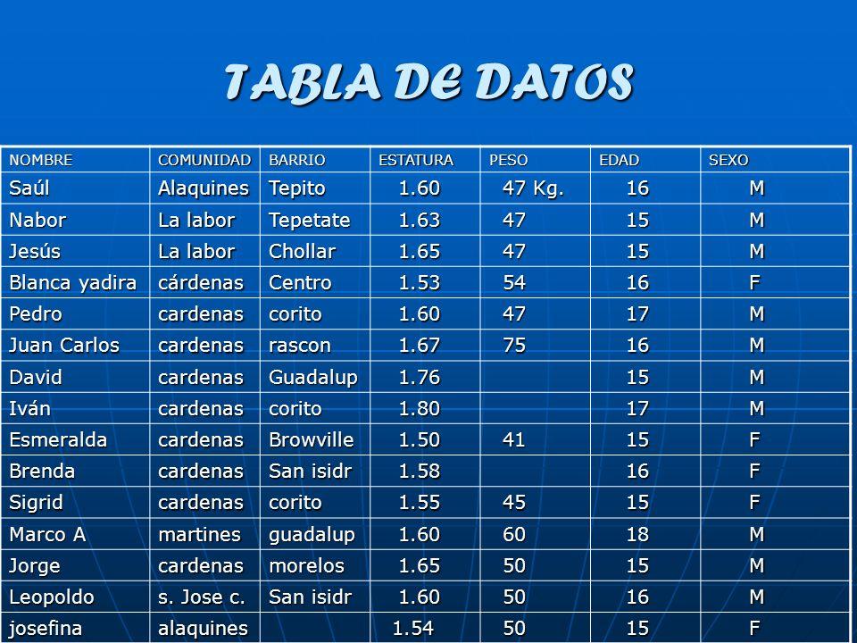 TABLA DE DATOS Saúl Alaquines Tepito 1.60 47 Kg. 16 M Nabor La labor