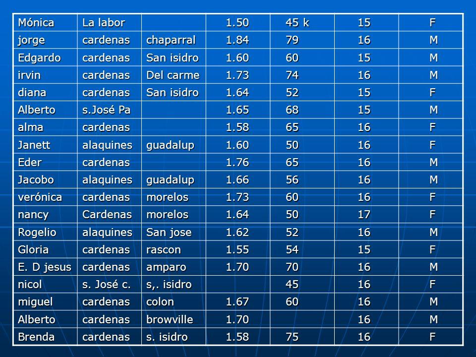 Mónica La labor. 1.50. 45 k. 15. F. jorge. cardenas. chaparral. 1.84. 79. 16. M. Edgardo.