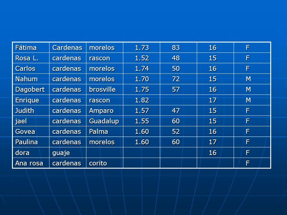 Fátima Cardenas. morelos. 1.73. 83. 16. F. Rosa L. cardenas. rascon. 1.52. 48. 15. Carlos.