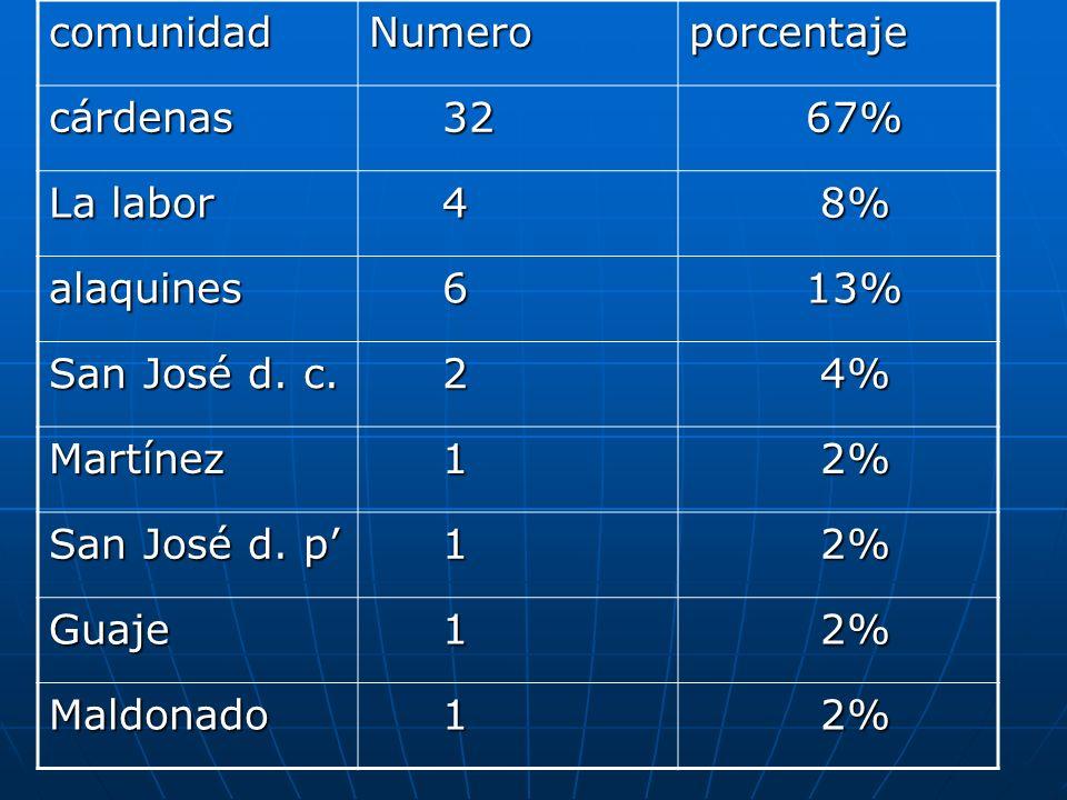 comunidad Numero. porcentaje. cárdenas. 32. 67% La labor. 4. 8% alaquines. 6. 13% San José d. c.
