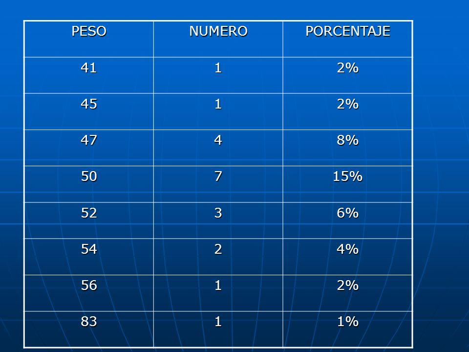 PESO NUMERO PORCENTAJE 41 1 2% 45 47 4 8% 50 7 15% 52 3 6% 54 2 4% 56 83 1%