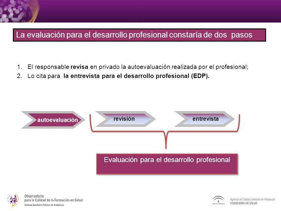 Evaluación para el desarrollo profesional