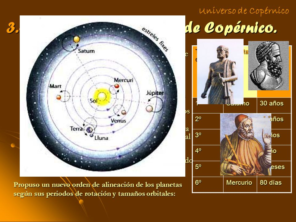3.- Modelo heliocéntrico de Copérnico.