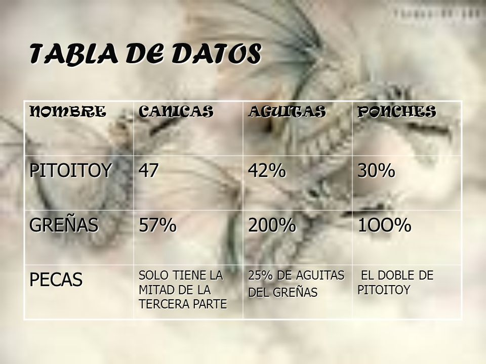TABLA DE DATOS PITOITOY 47 42% 30% GREÑAS 57% 200% 1OO% PECAS NOMBRE
