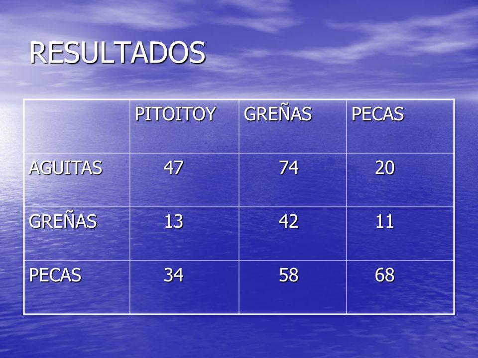 RESULTADOS PITOITOY GREÑAS PECAS AGUITAS 47 74 20 13 42 11 34 58 68