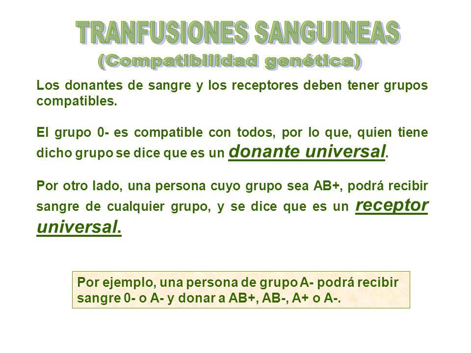 TRANFUSIONES SANGUINEAS (Compatibilidad genética)