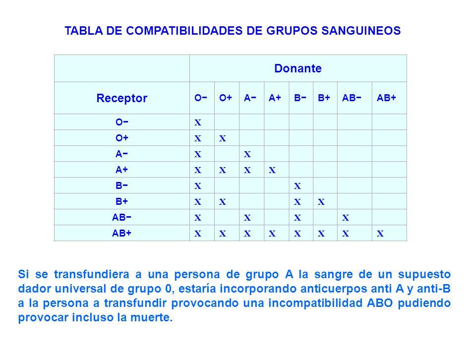 TABLA DE COMPATIBILIDADES DE GRUPOS SANGUINEOS