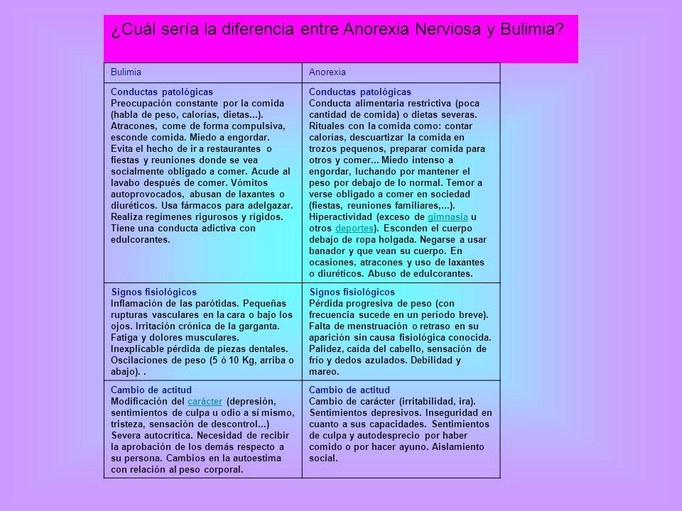¿Cuál sería la diferencia entre Anorexia Nerviosa y Bulimia