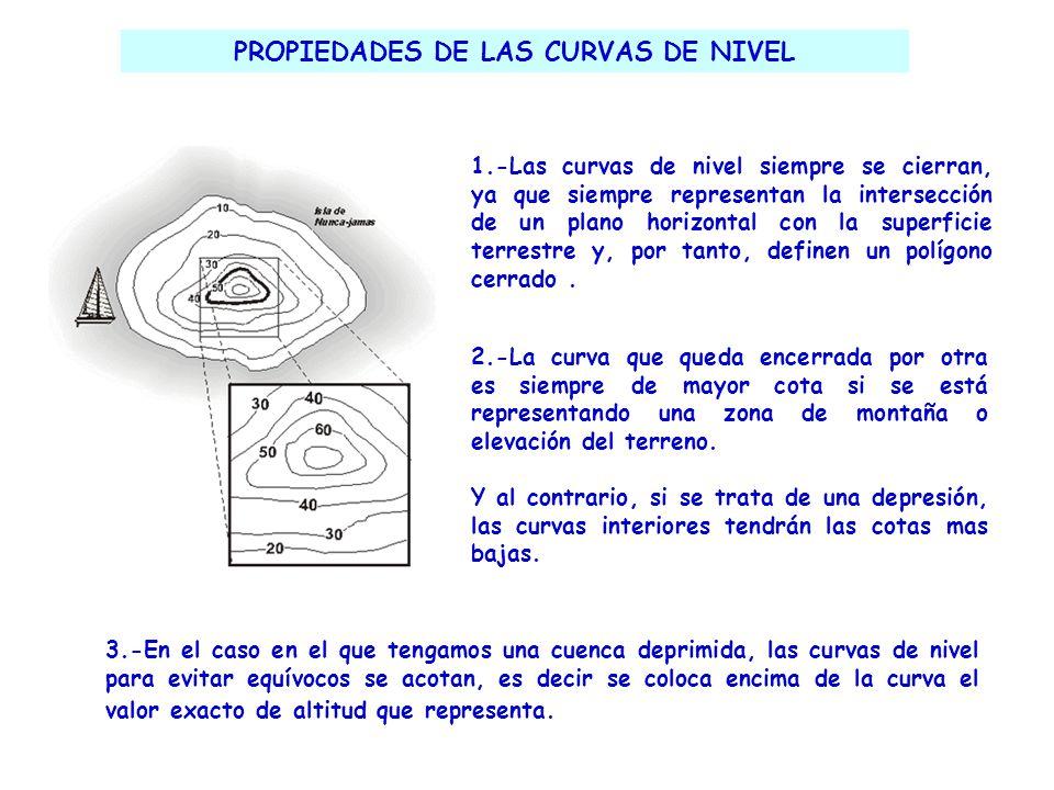 PROPIEDADES DE LAS CURVAS DE NIVEL