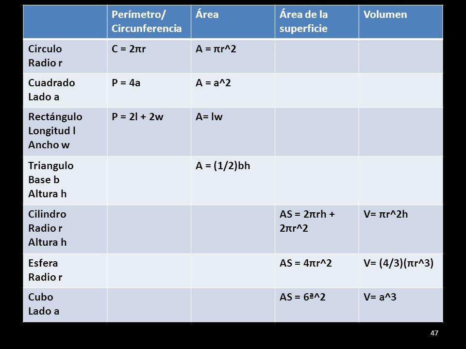 Perímetro/ Circunferencia