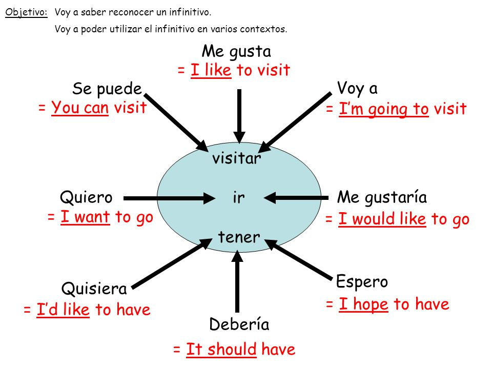 Me gusta = I like to visit Se puede Voy a = You can visit
