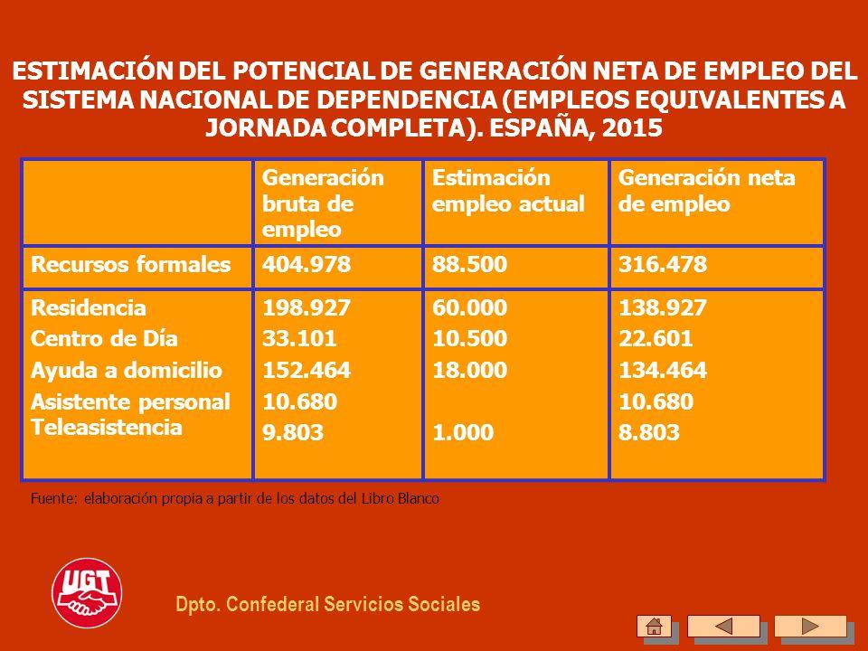 ESTIMACIÓN DEL POTENCIAL DE GENERACIÓN NETA DE EMPLEO DEL SISTEMA NACIONAL DE DEPENDENCIA (EMPLEOS EQUIVALENTES A JORNADA COMPLETA). ESPAÑA, 2015