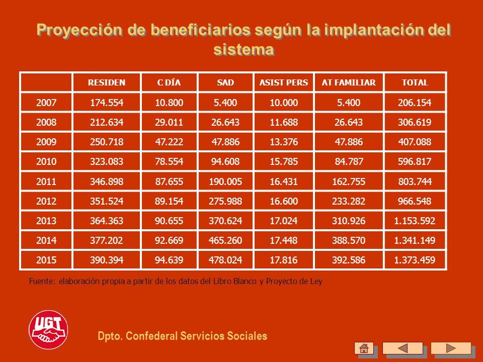 Proyección de beneficiarios según la implantación del sistema