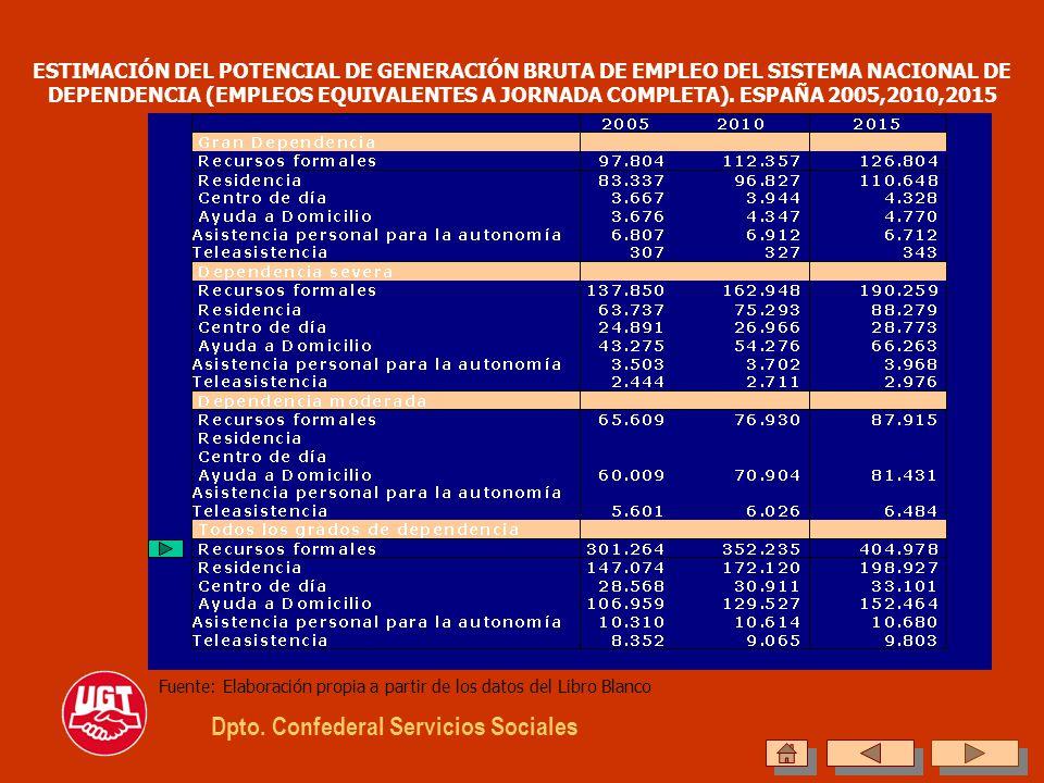 Dpto. Confederal Servicios Sociales