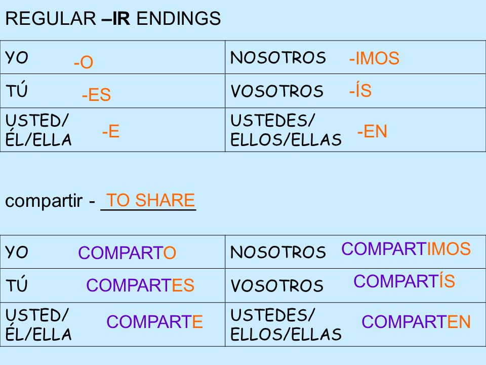 REGULAR –IR ENDINGS compartir - _________ -IMOS -O -ÍS -ES -E -EN