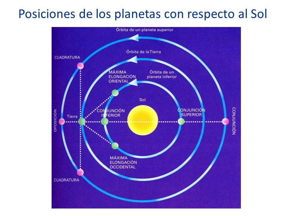 Posiciones de los planetas con respecto al Sol