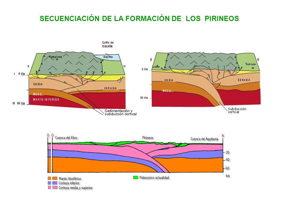 SECUENCIACIÓN DE LA FORMACIÓN DE LOS PIRINEOS