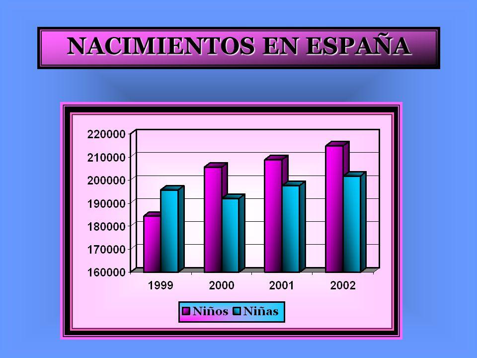 NACIMIENTOS EN ESPAÑA